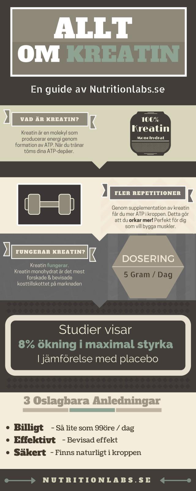 Kreatin - Infografik om vad kreatin är